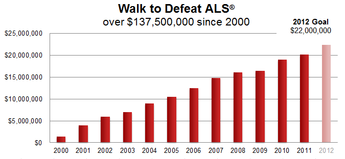 About the Walk to Defeat ALS